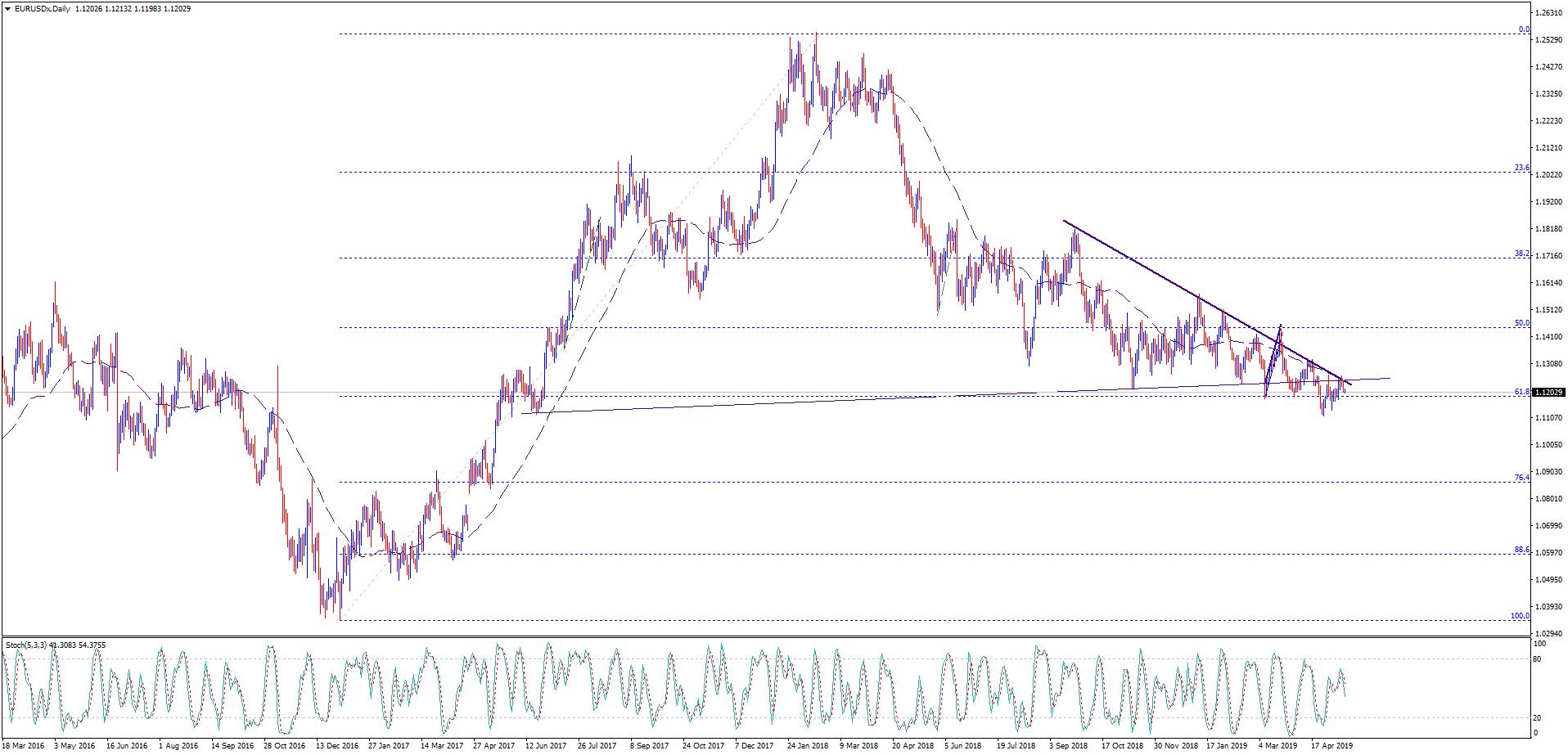 التحليل الفني لليورو مقابل الدولار 15/05/2019